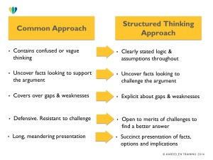 Structured Thinking & Presenting Summary