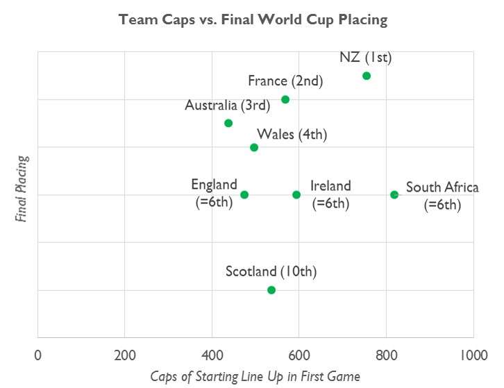 RWC Analysis