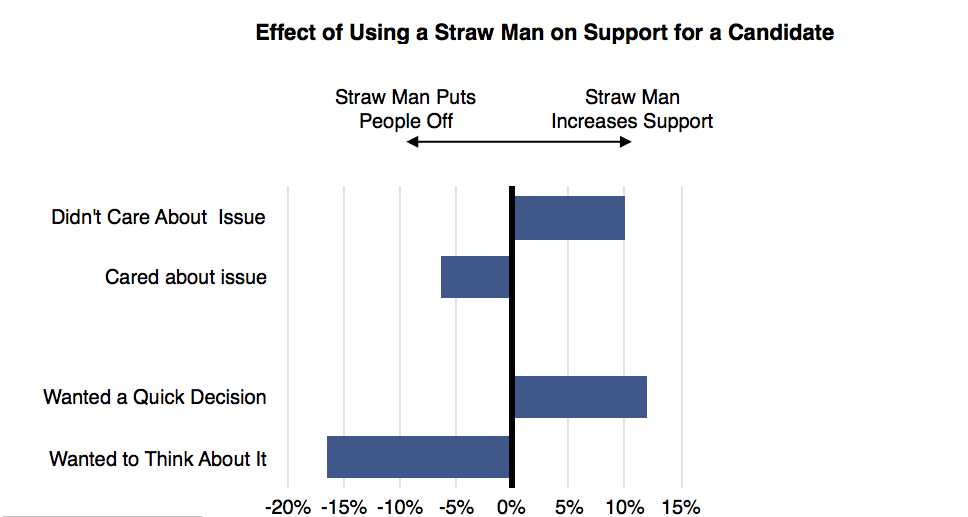 Straw Man Chart