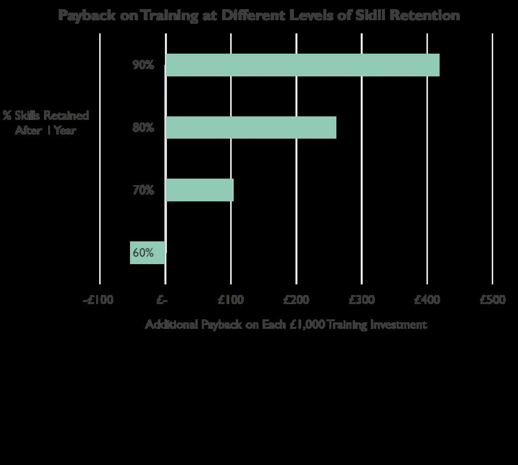 Training Retention Chart