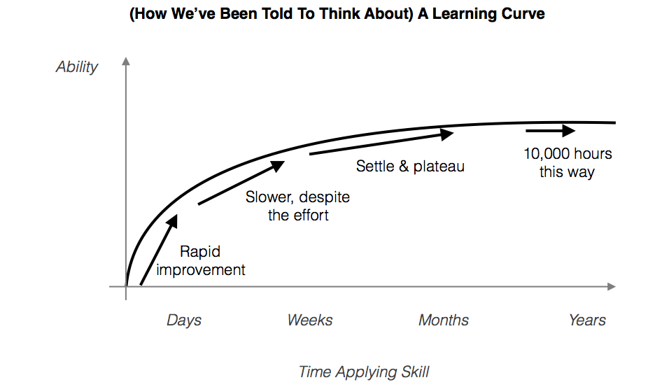 Chart 1 - Learning Curve w Title