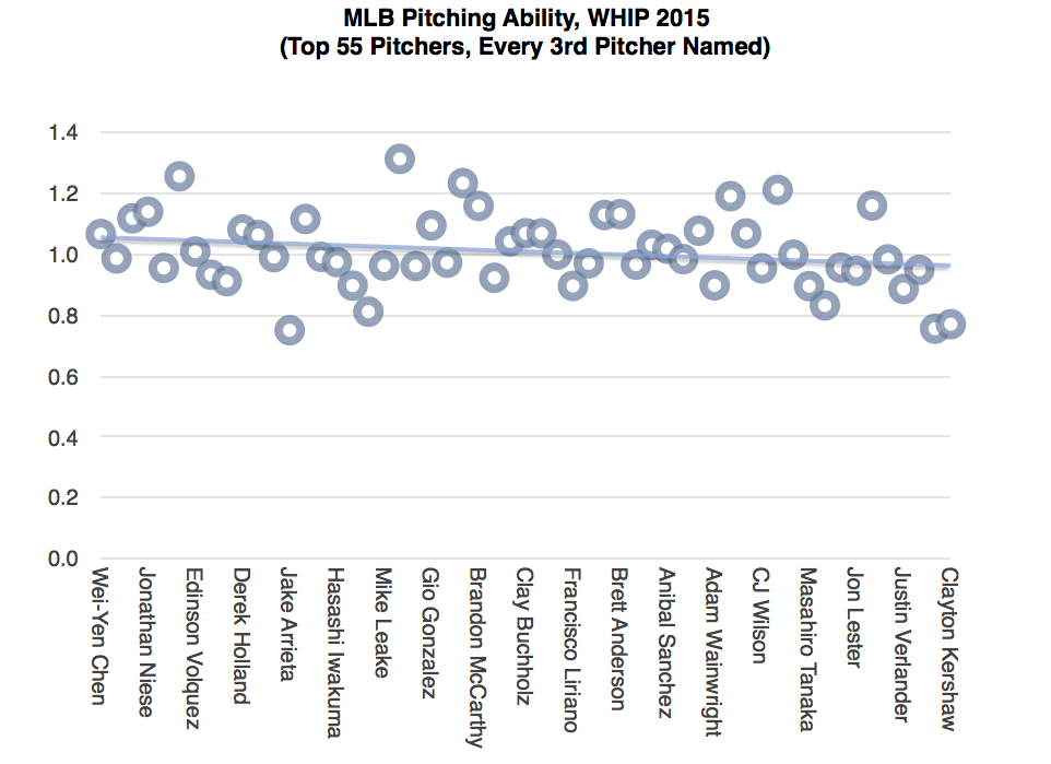 Chart 2 - Pitching Ability w Title