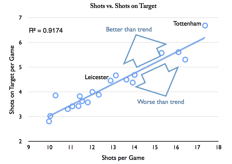 Chart 2 - Shots on Target vs Shots