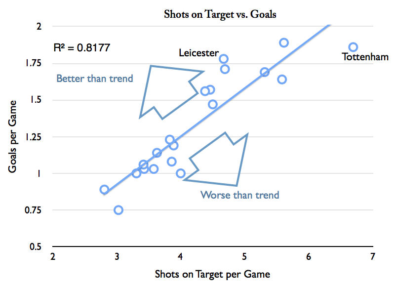 Chart 3 - Goals vs Shots on Target