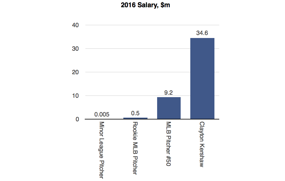Chart 4 - All Baseball Salary w Title
