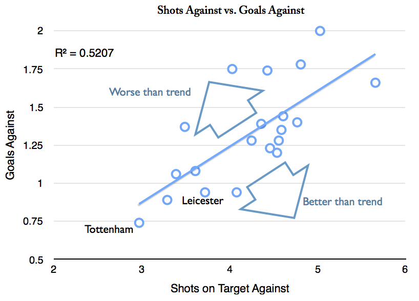 Chart 4 - Goals Against vs Shots Against