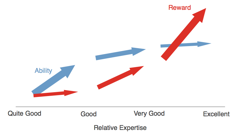 Chart 5 - Reward Curve